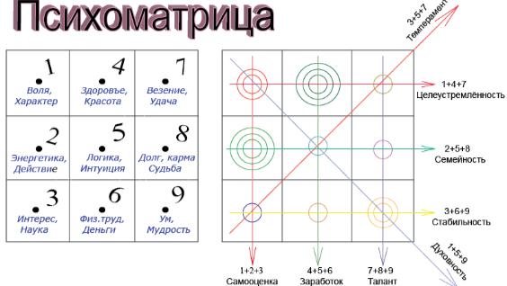 квадрат пифагора по дате рождения, совместимость
