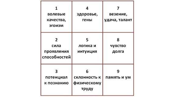 таблица пифагора по дате рождения квадрат