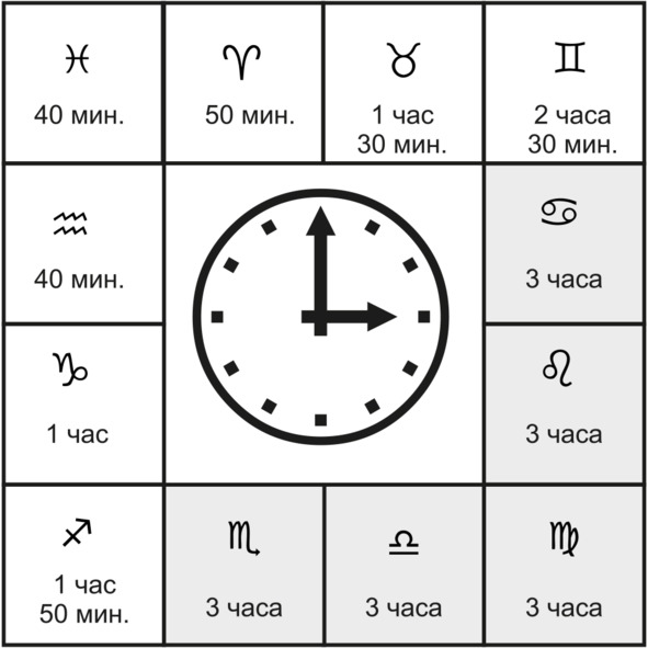 Асцендент в гороскопе. Почему так важно его знать